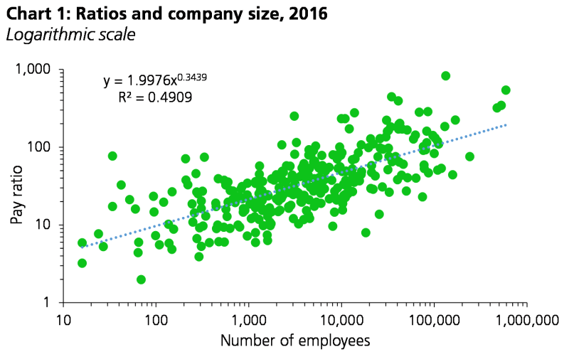 Chart showing ratios and company size. In the chart, larger firms have higher ratios