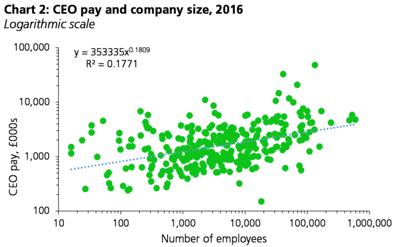 Chart showing relationship between CEO pay and company size