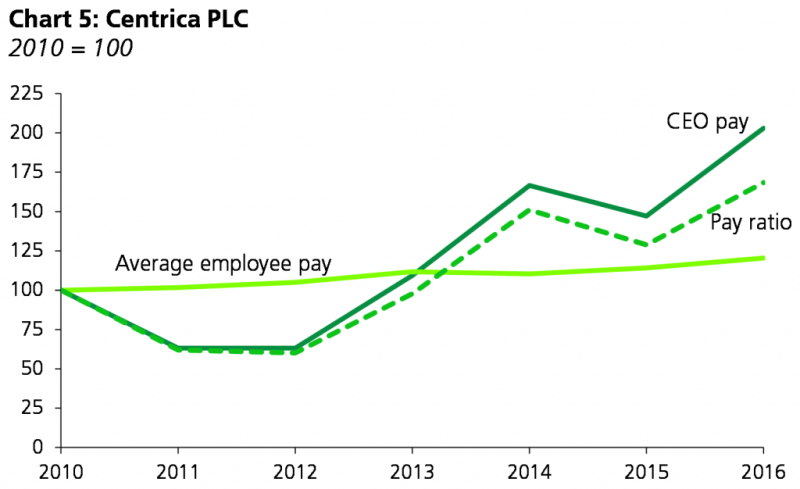 Chart showing how the pay ratio mostly follows CEO pay.