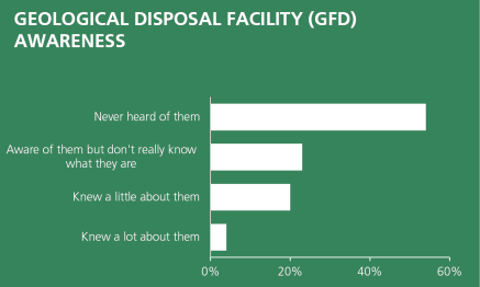 86% knew either not very much or nothing about the GDF