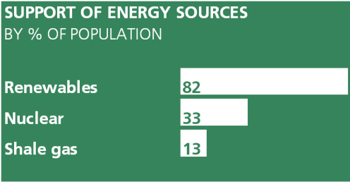 82% of the population supported renewables