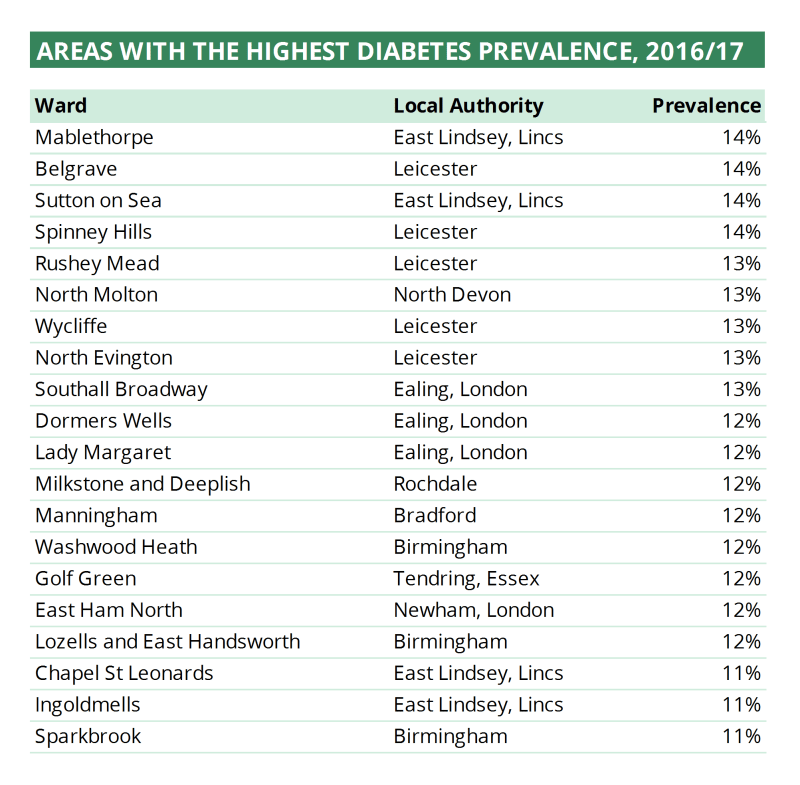 Table showing top 20 areas for diabetes prevalence in England