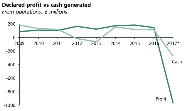 Chart shows declared profit vs cash generated