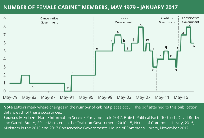 Graph showing the number of female cabinet members May 1979 to January 2017
