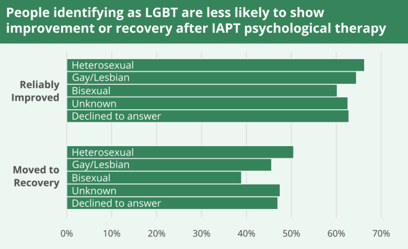 People identifying as LGBT are less likely to show improvement or recovery after IAPT psychological therapy.