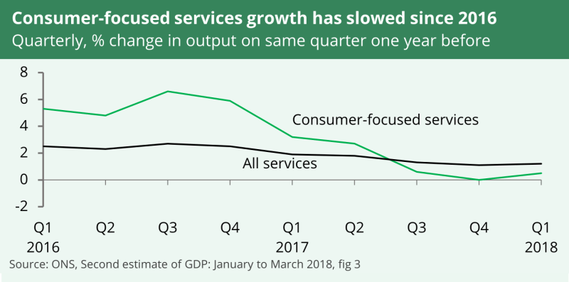 Throughout 2016 and half of 2017 output in consumer-focused services had been greater than all services. Since around mid-2017 growth in consumer-focused services has fallen behind growth across all services.