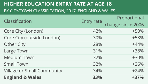 Higher education rates in cities and towns in Great Britain