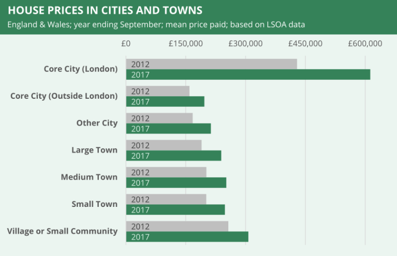 House prices in cities and towns in Great Britian