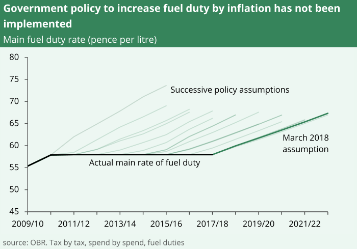 Government policy to increase fuel duty by inflation has not been implemented. This means successive policy assumptions about fuel duty rates have not happened in reality.