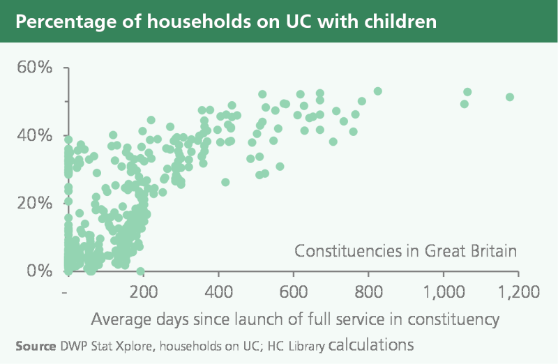 Universal Credit households with children