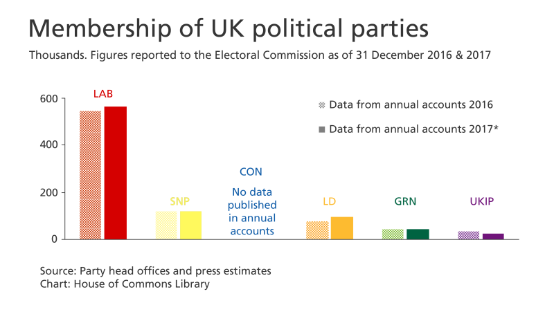 UK political party membership