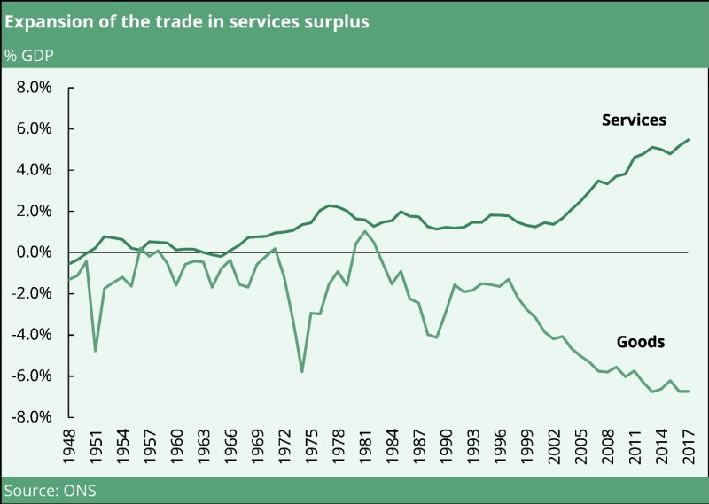 UK trade in services