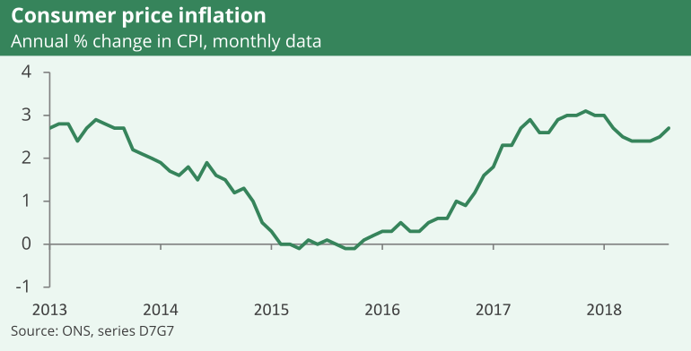 Throughout 2015 inflation was flat. Inflation picked up following the EU referendum result and has been around 2% to 3% since.