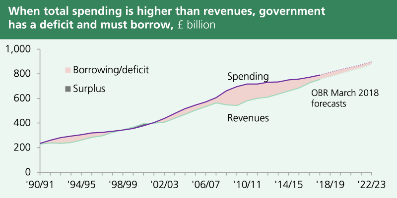 Spending and revenues have increased, in nominal terms, almost consistently since 1990. In nearly all years spending has been greater than revenues and therefore the government has run a deficit.