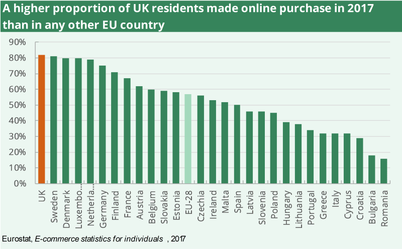 80% of UK residents made online purchase in 2017, higher than any other EU country
