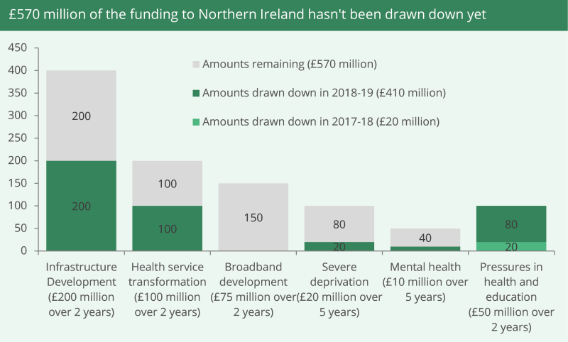 Chart shows money not yet approved: • £200 million for infrastructure development; £100 million for health service transformation; £150 million for broadband development; £80 million to target pockets of severe deprivation; £40 million for mental health.