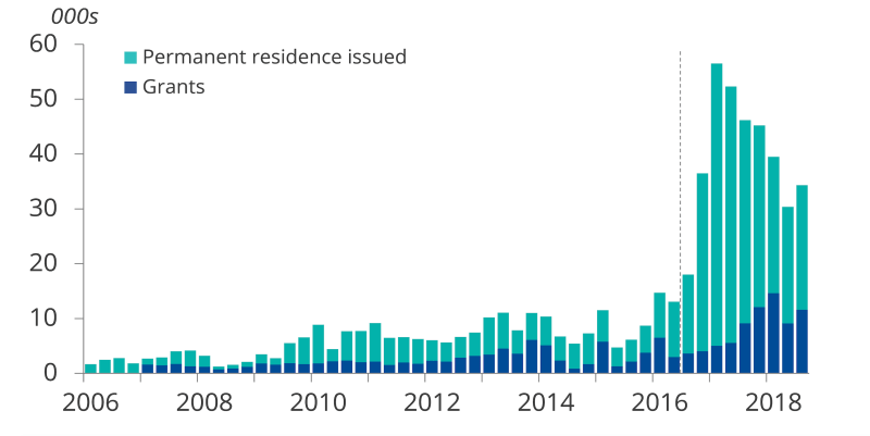 A chart showing that grants of citizenship or permanent residence to EU nationals has gone up