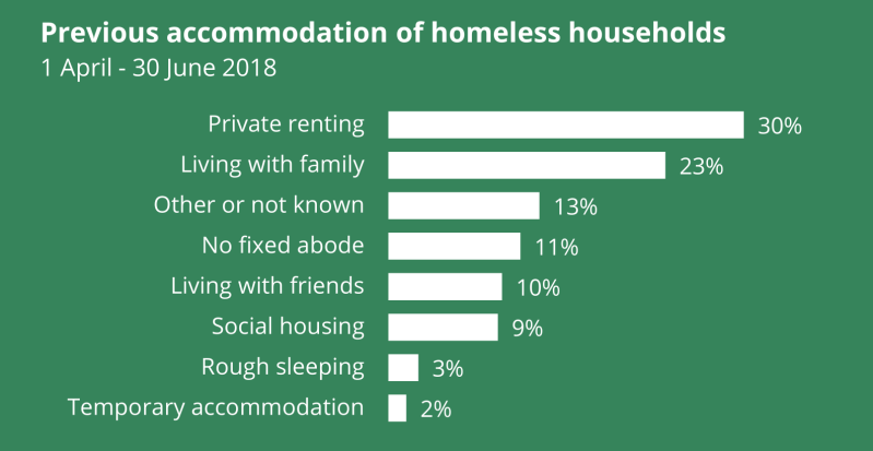 Homeless households in England