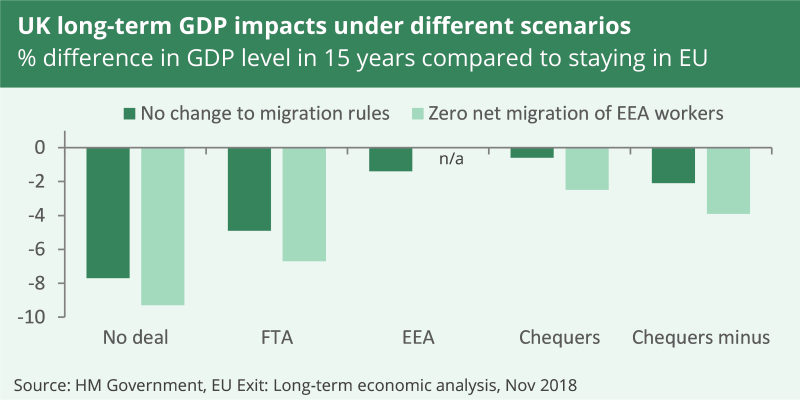 Government analysis estimates that in the long term GDP be lower in trade scenarios with greater UK-EU trade friction