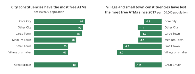 Free ATMS by constituency
