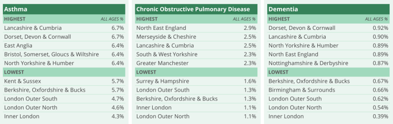 Diseases linked to areas in England