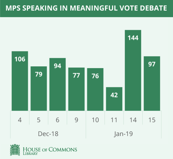 MPs who spoke in meaningful vote debate