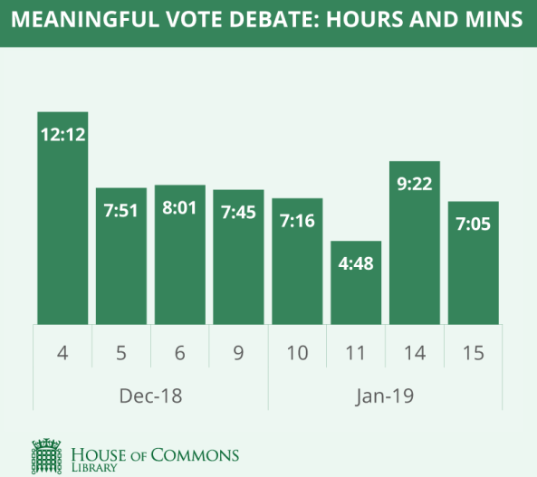 how many hours of debate went into the meaningful vote?
