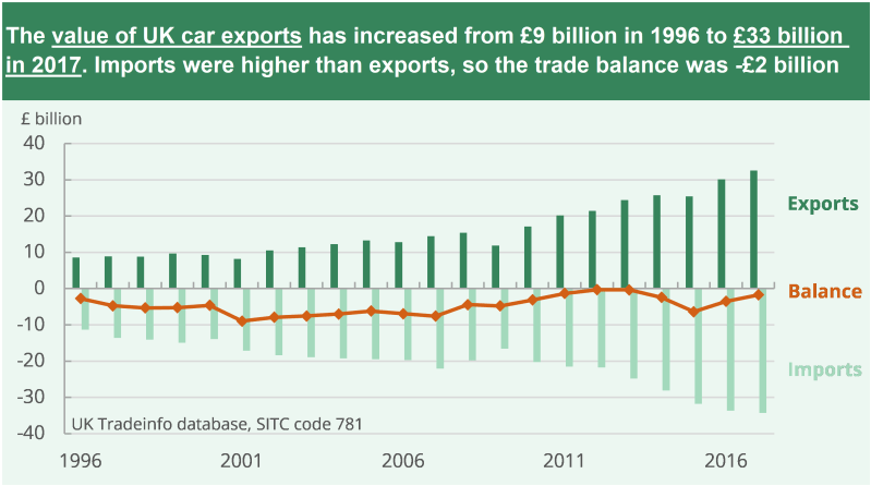 Value of UK car exports