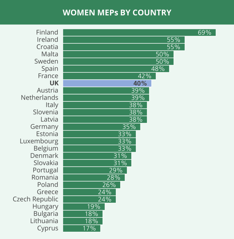 How many female MEPs are there?