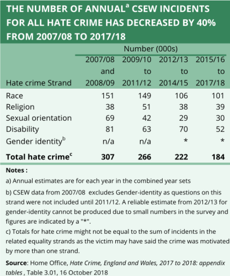 A chart showing the annual number of all types of hate crime in England and Wales has decreased by 40% from 2007/08 to 2017/18, according to the Crime Survey of England and Wales.