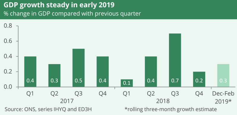 A bar graph showing GDP growth from 2017 to the beginning of 2019