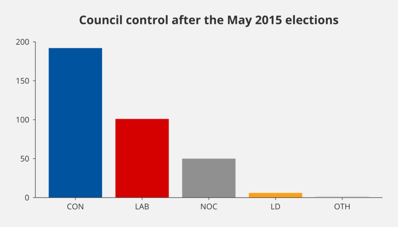 Bar chart showing the number of councils controlled by political parties following the May 2015 local elections