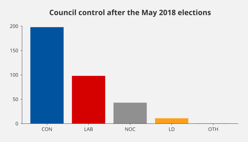 Bar chart showing the number of councils controlled by political parties following the May 2018 local elections