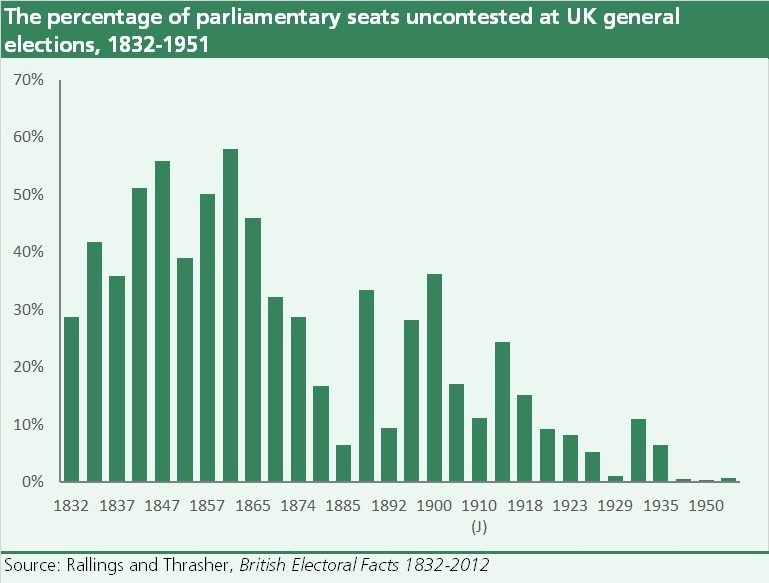 A bar chart showing the percentage of seats which were uncontested at UK general elections from 1832 to 1951