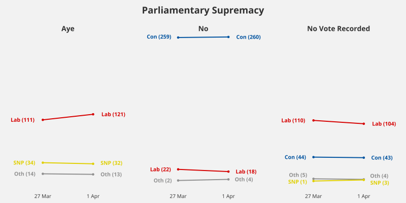 Slope charts for Aye, No, and No vote recorded for each motion by party on Thursday and Monday