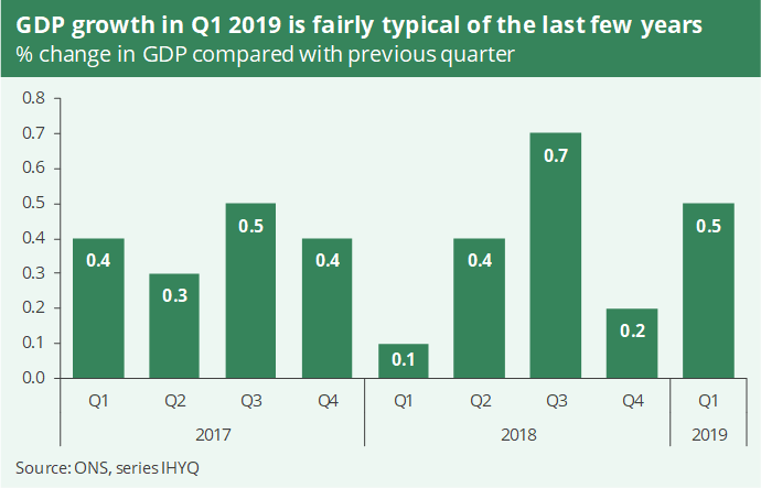 A bar chart showing GDP growth in the first quarter of 2019 was fairly typical of the last few years. In the first quarter it was 0.5% compared with the previous quarter.