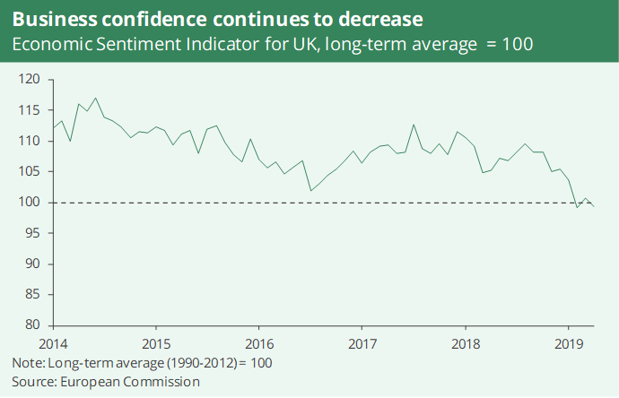 A line graph showing business confidence continues to decrease in 2019.