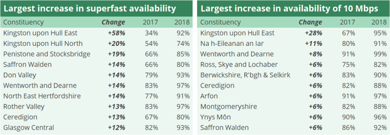 Two tables showing the largest increase in superfast availability in England. Kingston Upon Hull East had the largest increase of 92% in 2018, from 34% in 2017. The second table shows the largest increase in availability of 10 Mbps. Kingston upon Hull East is also the highest, with 95% increase in 2018, from 67% in 2017.