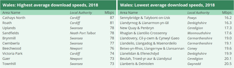 Two tables showing the highest average download speeds in Wales in 2018 and the lowest average download speeds in Wales 2018. Cathays North in Cardiff had the highest average download speech with 87 Mbps and Sennybridge and Talybont-on-Usk in Powys had the lowest with 16.2 Mbps.