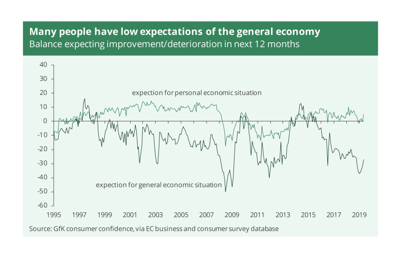 A graph showing that many people in the UK have low expectations of the general economy over the next 12 months.