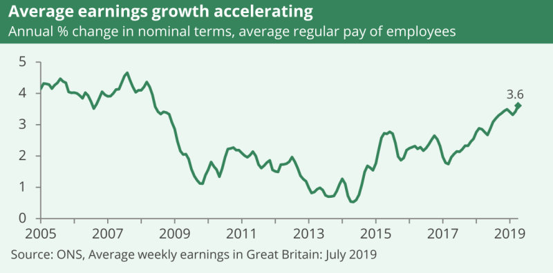 A line graph showing average earnings growth accelerating. It is rising in 2019.