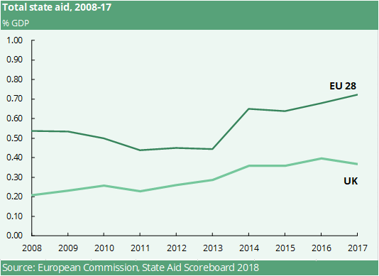A graph depicting relative total state as a per centage of GDP for the EU28 and the UK between 2008 and 2017.