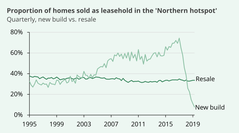A line graph showing the proportion of homes sold as leasehold in the 'northern hotspot' from 1995 to 2019. Resales have stayed steadily just under 40%, new builds have increased to just under 80% in 2018 which a sharp drop afterwards.