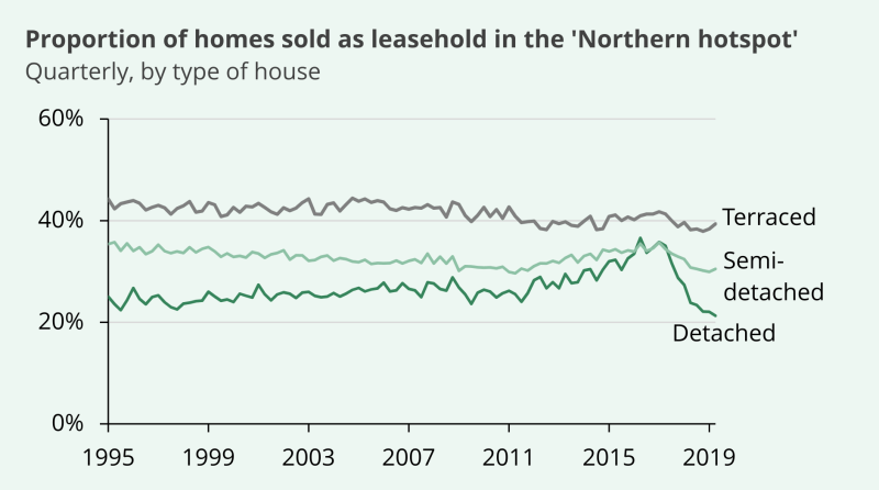 A linegraph showing the proportion of homes sold as leasehold in the northern hotspot by type of house. The majority have been terraced houses, followed by semi-detached and the detached, although detached houses slightly overtook semi-detached in around 2016-17 and were at the same level around 2017-18.