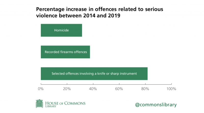 A graph showing the increase in offences related to serious violence between 2014 to 2019. It shows that the largest increase has been in crimes involving a knife or sharp instrument.