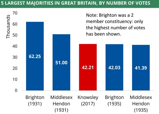 A chart showing the five largest majorities in Great Britain, by number of votes. In 1931 Bright received a majority of 62.25 thousand.