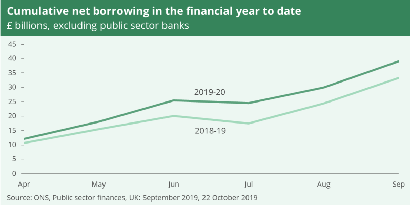 A linegraph showing cumulative net borrowing in the financial year to date - shown in billions, excluding public sector banks.