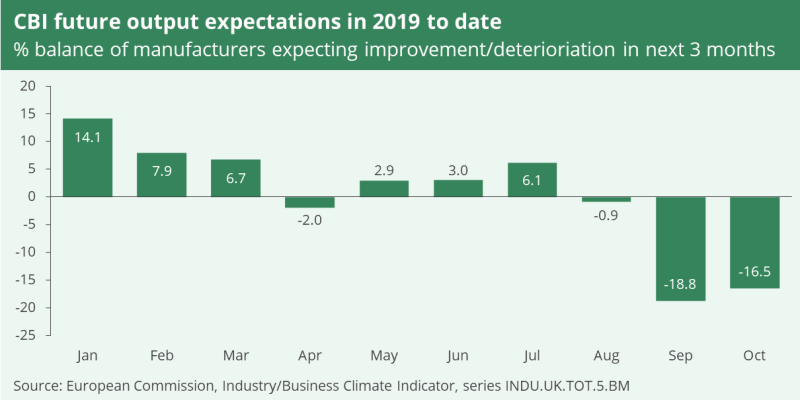 A bar chart showing the Confederation of British Industry's future output expectations in 2019 to date. In January 2019, the percentage balance of manufacturers expecting improvement or deterioration in the next 3 months was at 14.1 %. In October 2019 it was -16.5%.