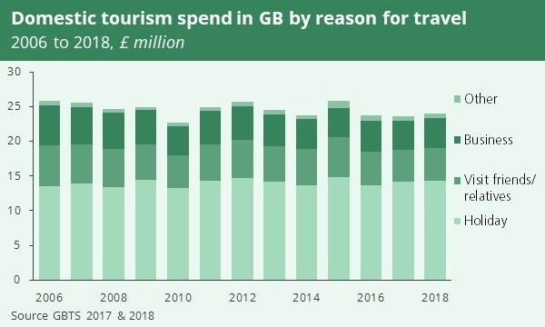 A bar chart showing how much is spent in domestic tourism in Great Britain divided by reason, between 2006 and 2018. Every year the most is spent on trips for a holiday.