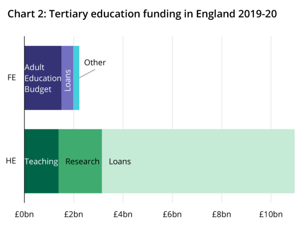 Further education funding comprises the Adult Education Budget, loans and other funding; the higher education budget comprises teaching funding, research funding, and loans.